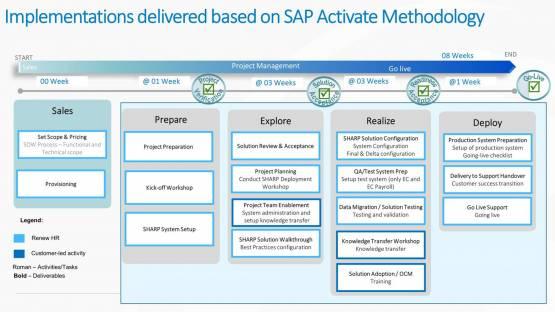 HR Transformation -Activate Methodology v1.0
