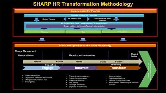 HR Transformation Methodology