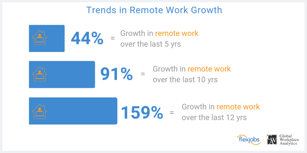 Trends is Remote Work Growth