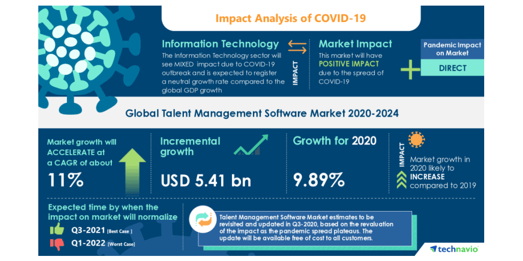 Impact Analysis of COVID-19
