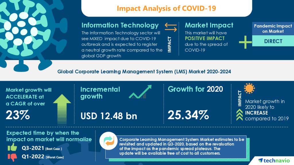 Impact Analysis COVID-19
