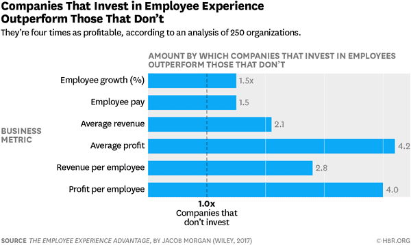Employee Experience Investment