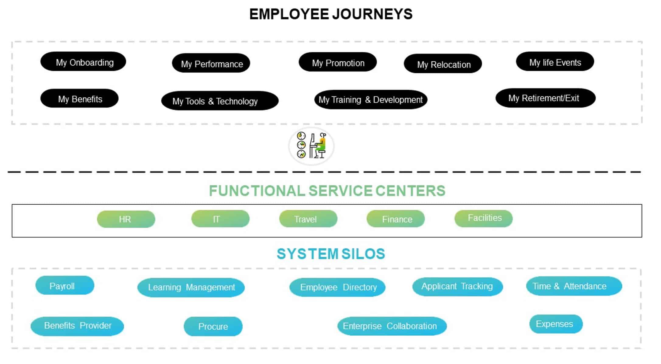 Employee Journey 2 Enhance Employee Experience with SAP SuccessFactors Work Zone