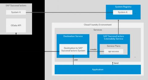 SAP BTP and SAP SuccessFactors Extension Services W BTP