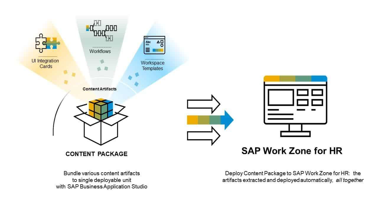 image2 Enhance Employee Experience with SAP SuccessFactors Work Zone